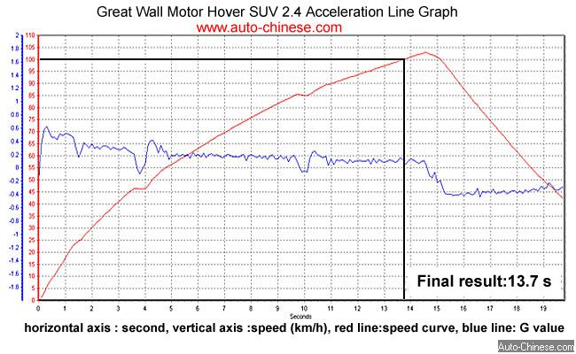 Hover X240 Acceleration Test  Diagram