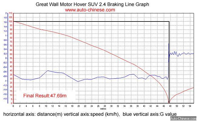 Hover SUV Brake Test Line Graph