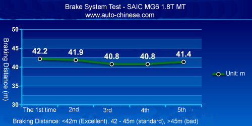MG6 Braking Distance Test