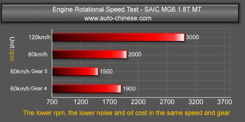 MG6 Engine Rotential Speed Test