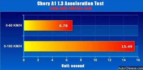 Chery A1 acceleration test