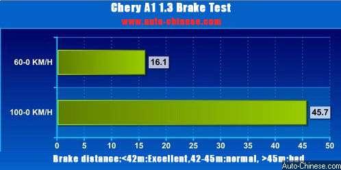 Chery A1 brake test