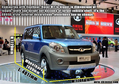 Comparing with Coolbear, Haval M2 is bigger in dimensions of length, width and height,not because of larger vehicle shell, it's the CROSS-style exterior decorations, wheelbase has no change......