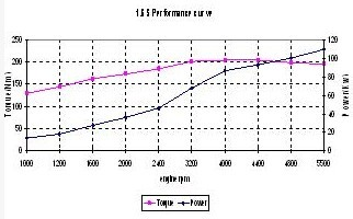 1.6S power and torque diagram