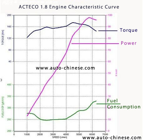 Chery ACTECO 1.8 Engine Characteristic Curve