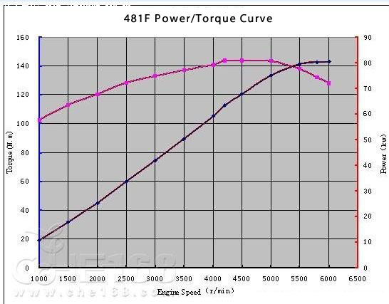 ACTECO SQR481F Power/Torque Curve