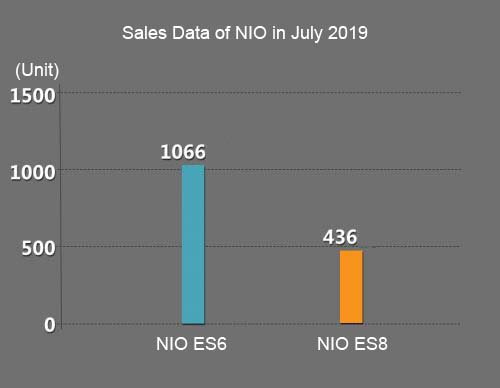 NIO's July Sales Interpretation: The Weaks are Pleased to Withdraw From the Market