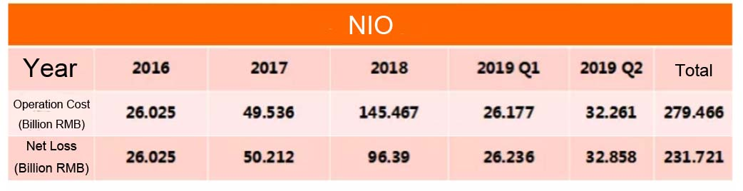 NIO 2nd-qr. Earnings Explanation, Will the King of R&D Win Tomorrow?