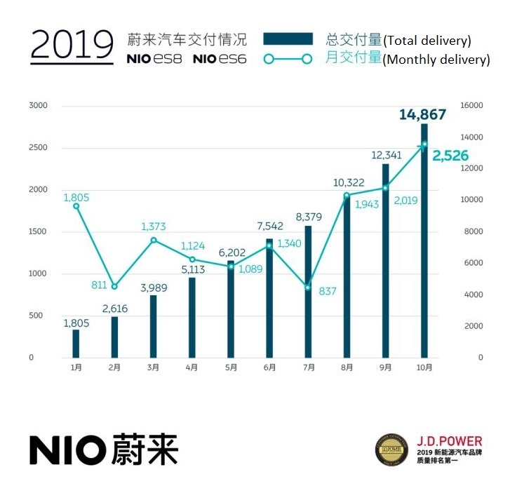 NIO's Monthly Delivery Creates New high in October