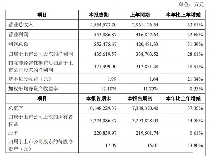 Chinese battery giant CATL released 2019 financial report, net profit reaches 4.4 billion
