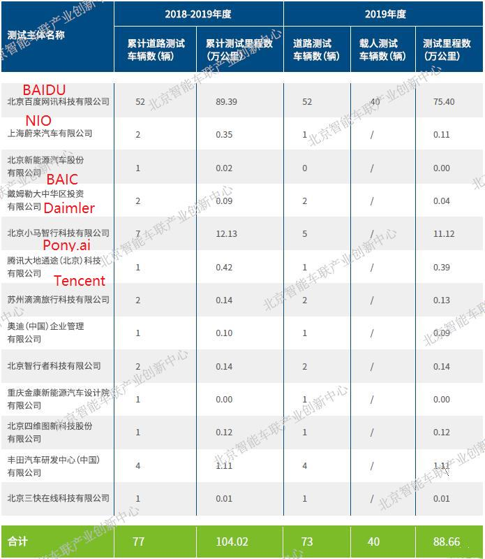 Results of Beijing Autonomous Vehicle Road Test Report released, Baidu Apollo Ranked Top