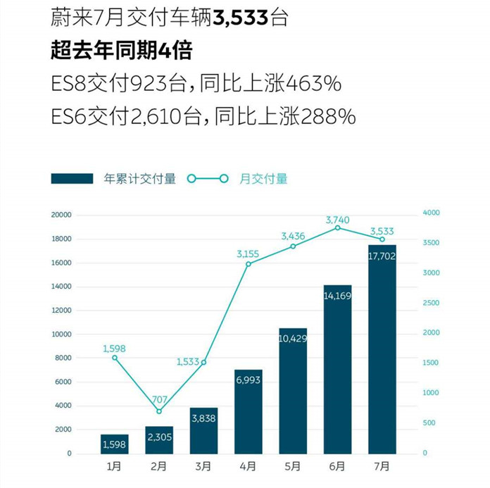 NIO delivered 3,533 units in July and is expected to exceed 50,000 units in August