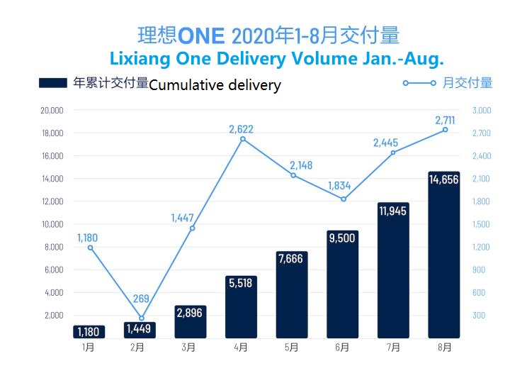 Lixiang announced record-breaking deliveries in August, a total of 2,711