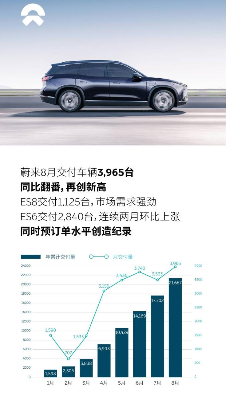 A total of 3965 units, NIO announced the August delivery report