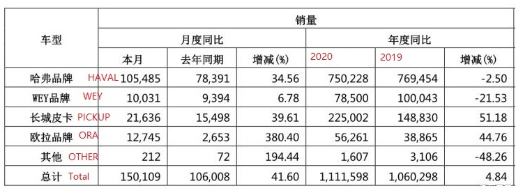 Sold total 1.116 million, Great Wall Motors sales in 2020 announced