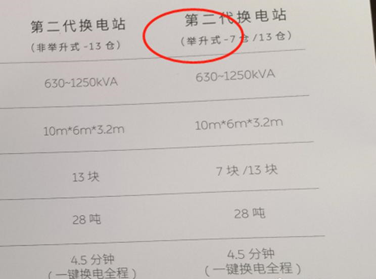 NIO's second-gen power station information leaks with two modes