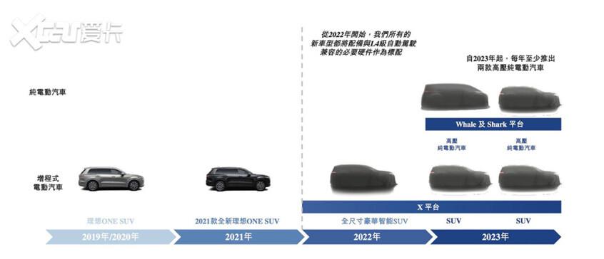 Lixiang's full-size SUV Lixiang XO1 spied!