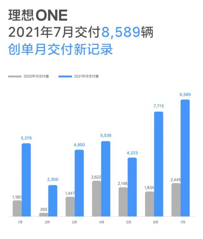 Lixiang delivery data July 2021