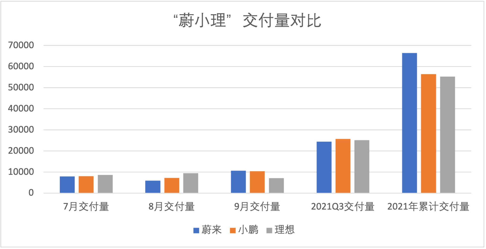 NIO and Xpeng delivered more than 10,000 units in September 2021 while Lixiang's delivery volume fell to 7,000 due to chip shortage